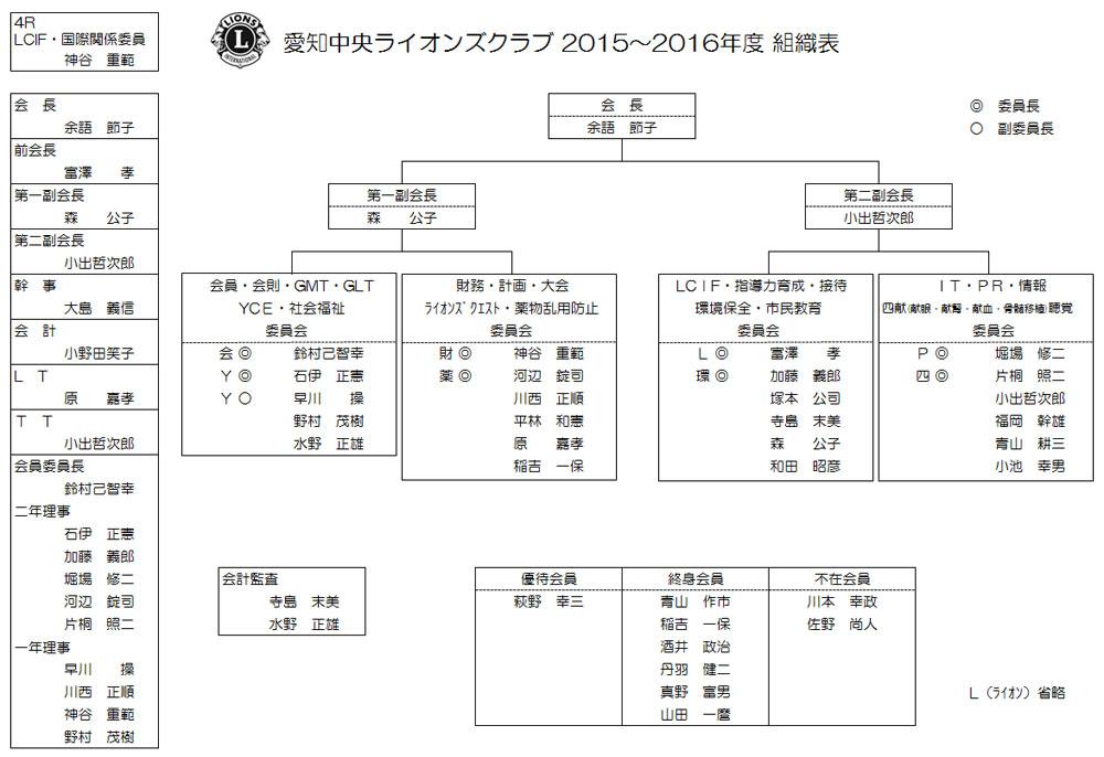 2015-2016組織図