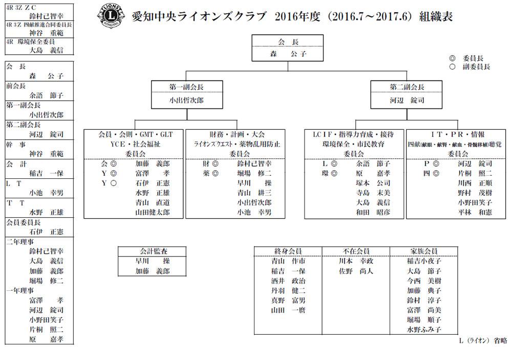 2016-2017組織図