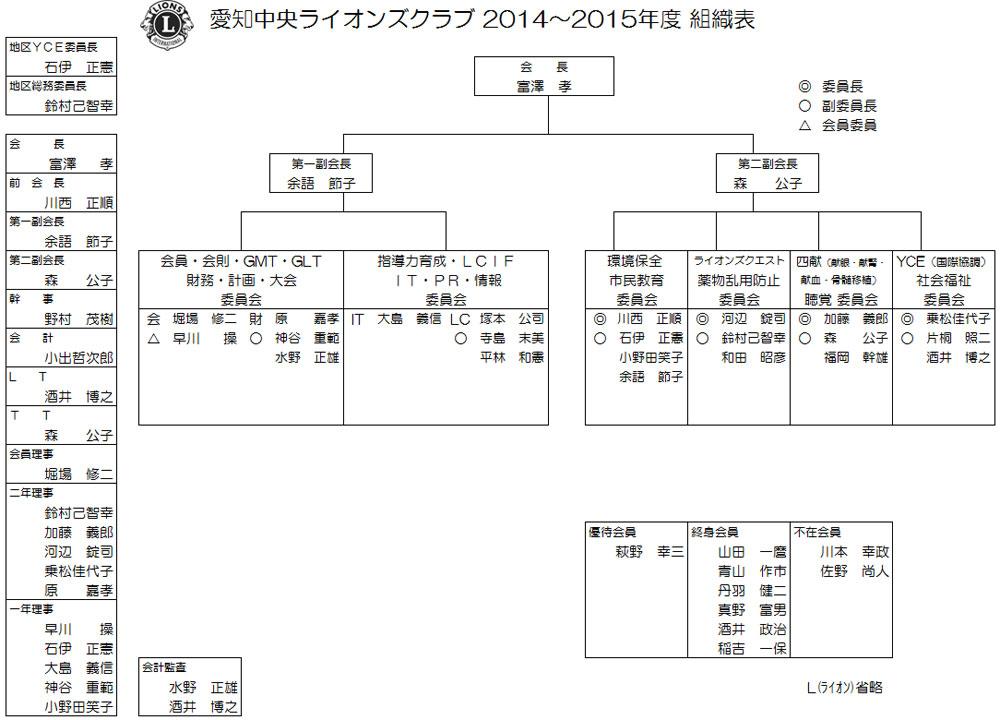 2014-2015年度組織図