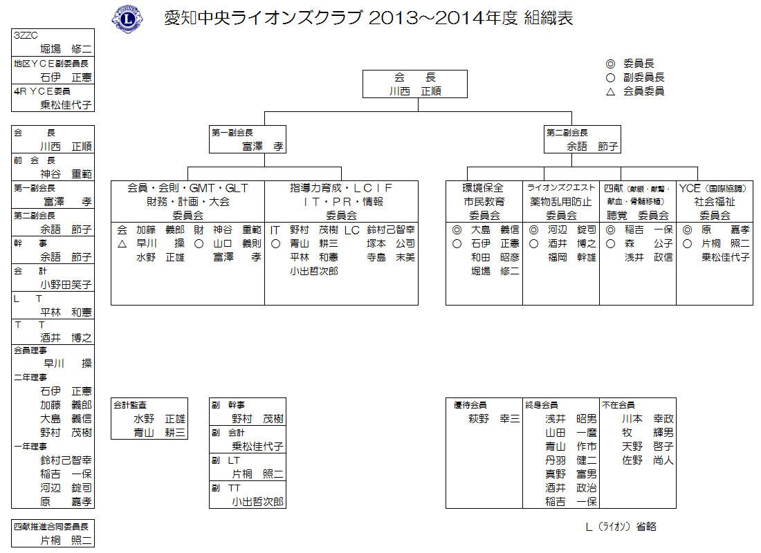 2012-2013年度組織図